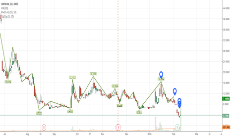 INPX: Example Of Shorts Covering