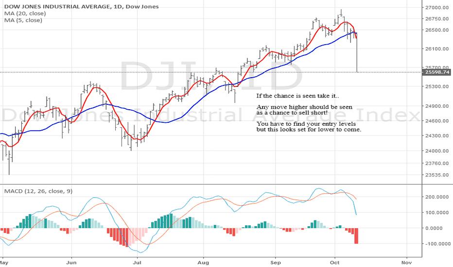 DJI: Dow Sell Off