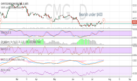 CMG: Bearish under $400