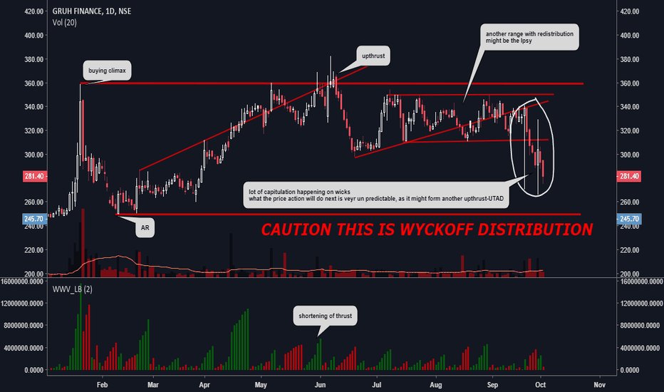 GRUH: CAUTION WYCKOFF DISTRIBUTION IS GOING ON HERE