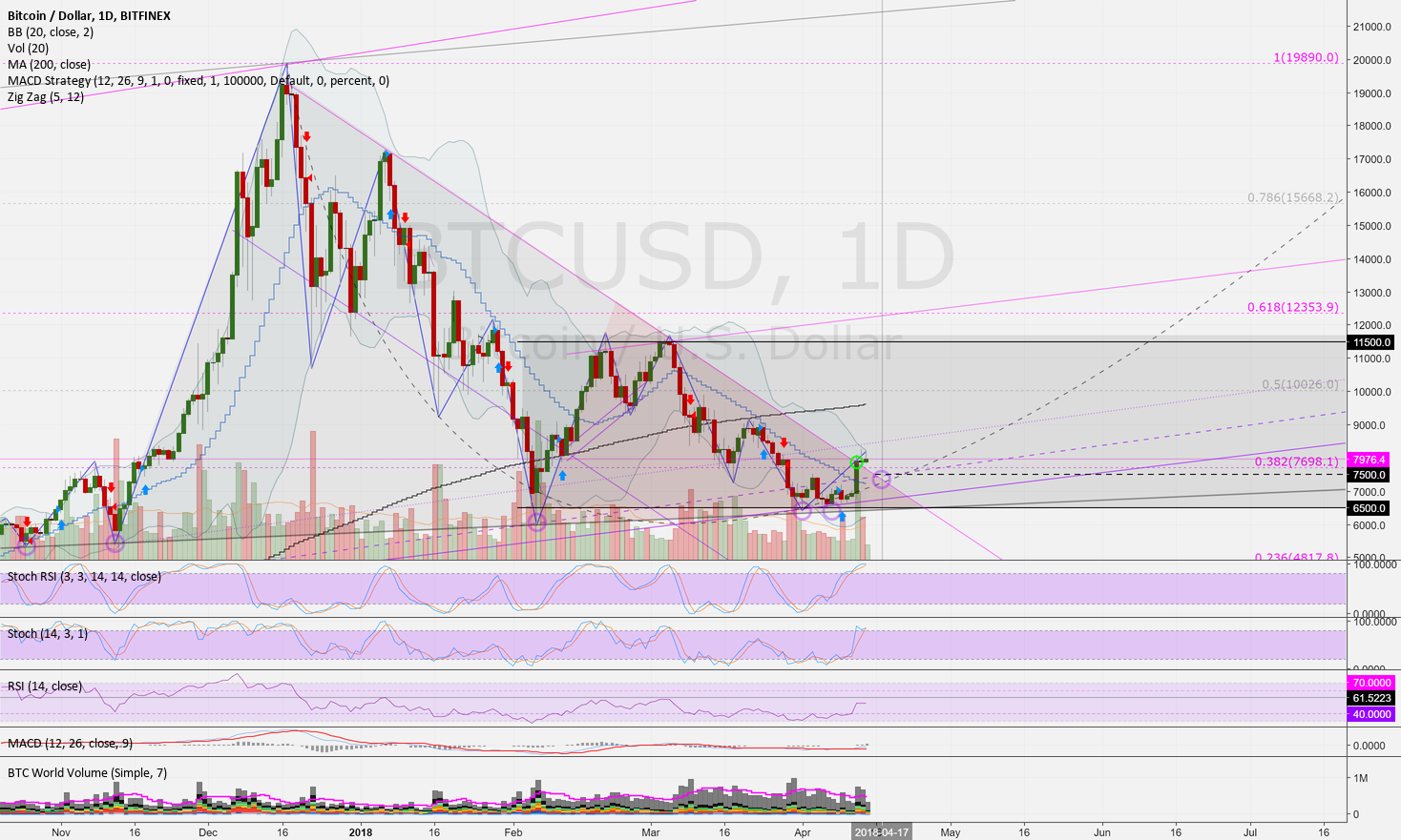 BTCUSD (D): Why Bulls will be back & Lightning is a game changer