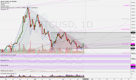 BTCUSD: BTCUSD (D): Why Bulls will be back & Lightning is a game changer