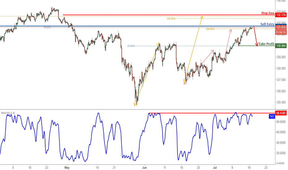 EURJPY: EURJPY Testing Resistance, Prepare For A Reversal!
