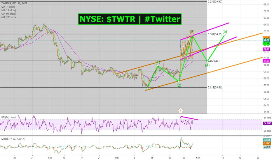 TWTR: We just SHORT'd the TOP of NYSE: $TWTR | #Twitter! #FollowUsOn