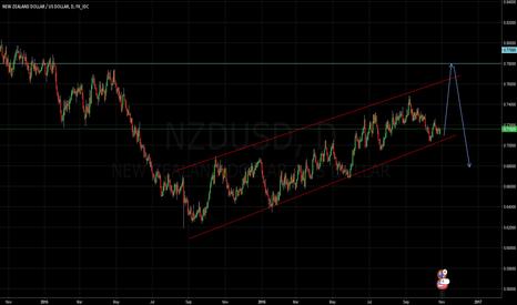 NZDUSD: Great opportunity on NZD/USD