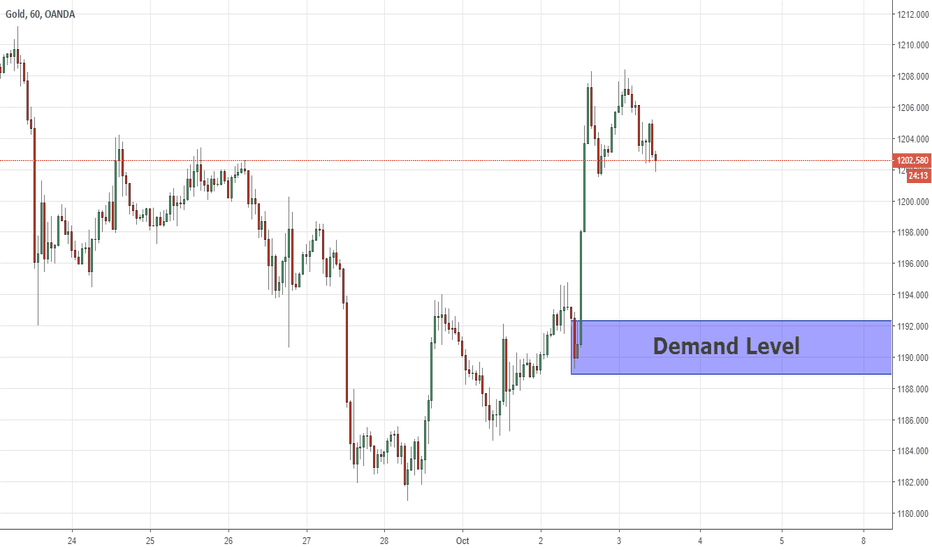 XAUUSD: New Demand Level On The GOLD 03/10/2018