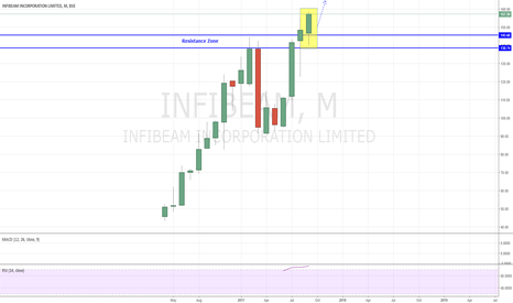 INFIBEAM: Infibeam - Breaking Towards New Highs