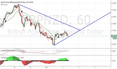 GBPNZD: Triangulo