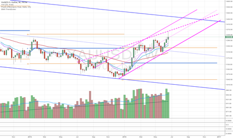 XAUUSD: Ascending Wedge on Gold
