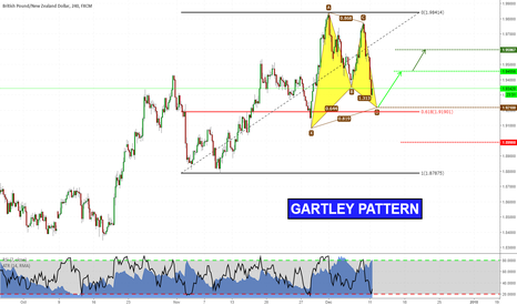 GBPNZD: Gartley pattern on GBPNZD