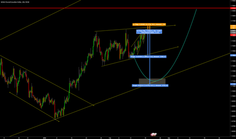GBPCAD: GBPCAD 4H