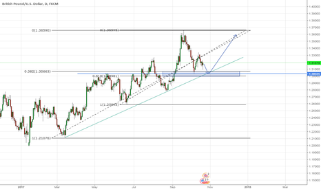 GBPUSD: possible long on GBPUSD coming up