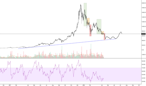 BTCUSD: Bear idea upon fractals