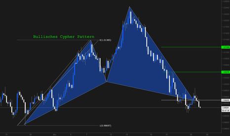 AUDCAD: Bullisches Cypher Pattern @ Market