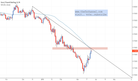 EURGBP: Watch this Level : EURGBP Daily
