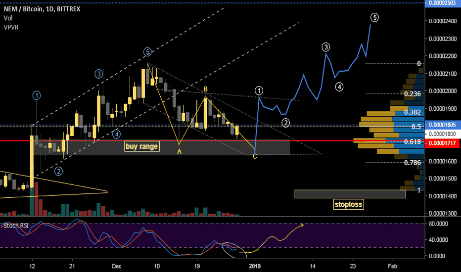 XEMBTC: NEM bounce area after correction, catch it now!