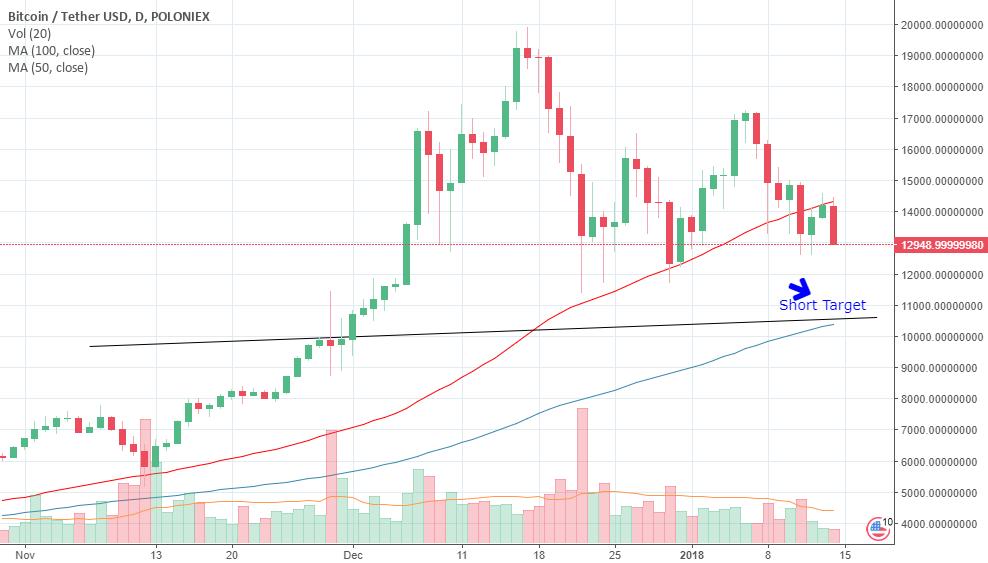 BTC falling on 100 MA