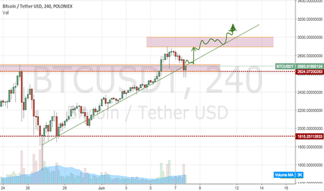 BTCUSDT: Buying the dips...