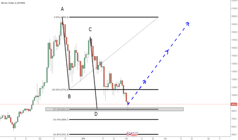 BTCUSD: BTCUSD: Completed AB=CD pattern