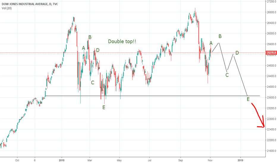 DJI: Double Top for the DOW!