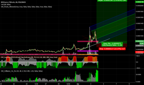 BTSBTC: BTS strong formation for long term move up