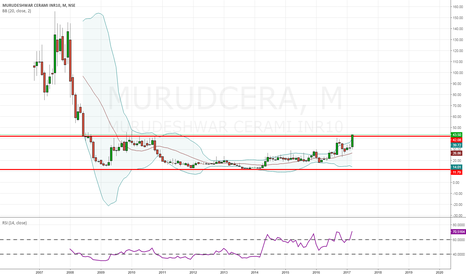 MURUDCERA: mudrudcera-investment stock