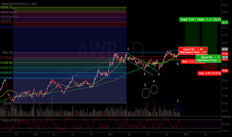 AWR: Why AWR is headed higher