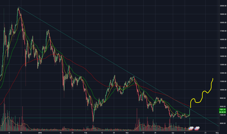 BTCUSD: my not so advanced technical analysis