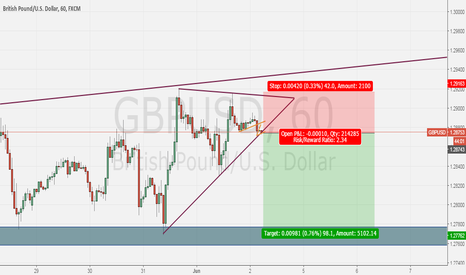 GBPUSD: GBPUSD short after break