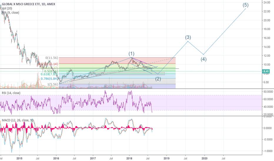 GREK: GREK Wave 2 of Intermediate Cycle is currently on