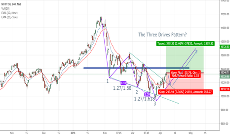 NIFTY: The Three Drives Pattern? Possible Nifty Outcome