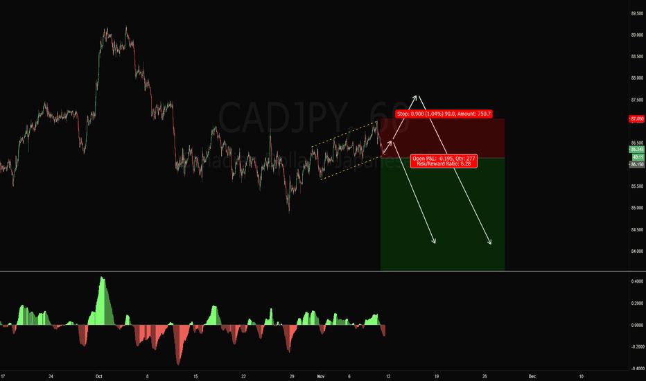 CADJPY: CADJPY Short Trade Setup