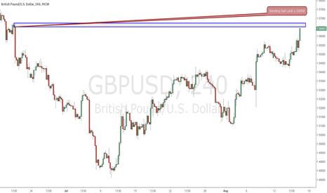 GBPUSD: Supply Level