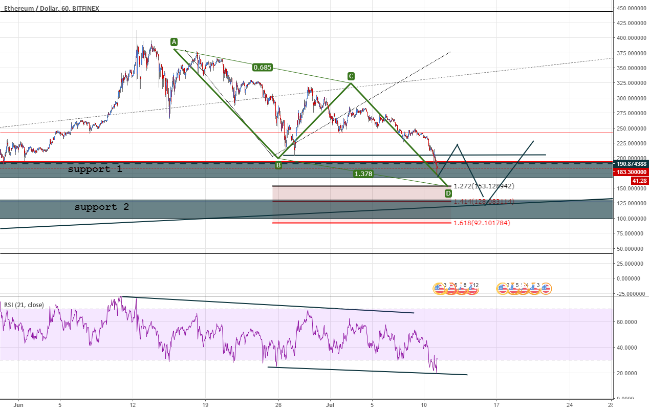 ETHUSD goint to the ext price ?