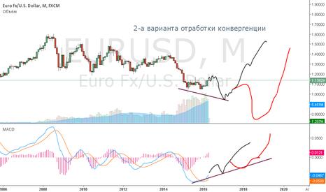 EURUSD: Долгосрочка