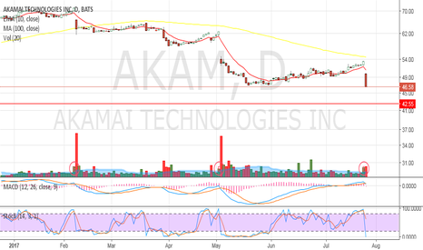 AKAM: Love the gap down