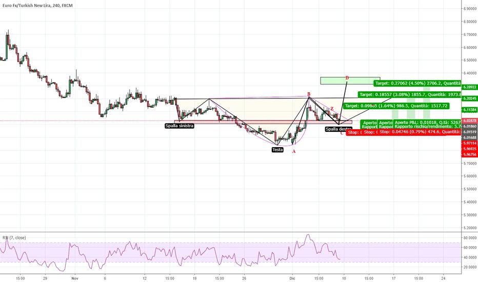EURTRY: Scenario interessante su EUR/TRY