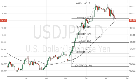 USDJPY: USD/JPY – Potential for recovery