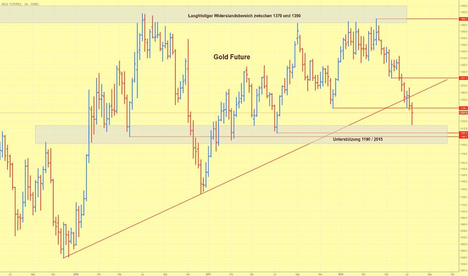 GC1!: Goldpreis erreicht Unterstützungszone