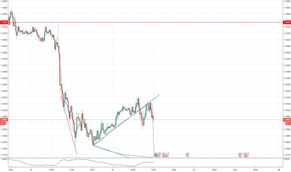 EURUSD: Sell till 1.38