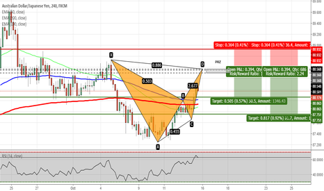 AUDJPY: AUDJPY - Potential Bat Pattern Forming on H4 Chart