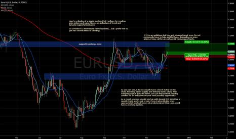 EURUSD: EURUSD long position using Price Action and MAs Analysis