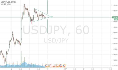 USDJPY: Symmetrical Triangle in USD/JPY, waiting for breakout