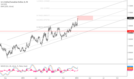 USDCAD: Loonie seems opening buy opp