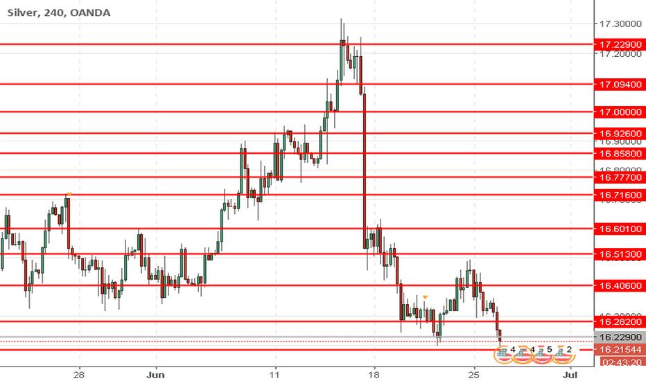 XAGUSD: XAG/USD: preço da prata está baixando novamente