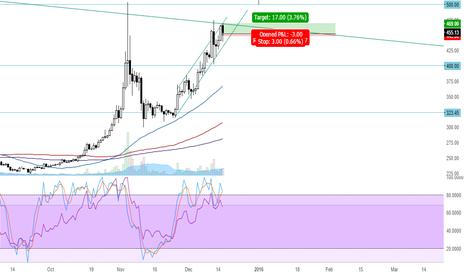 BTCUSD: Bitfinex BTC/USD #1