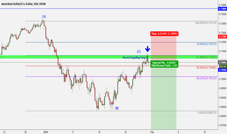 AUDUSD: Aud/Usd bearish trend continue soon?