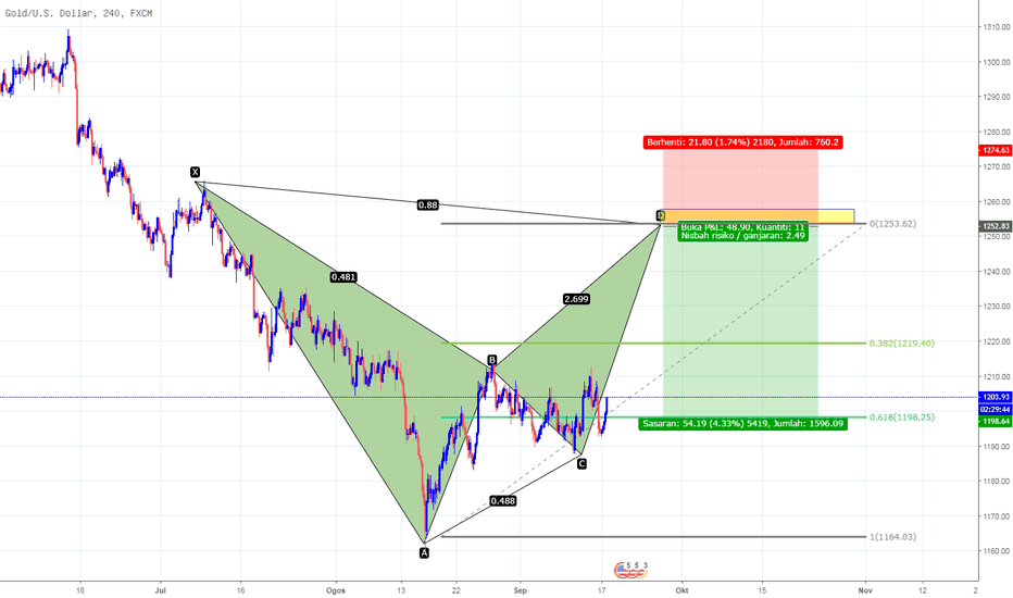 XAUUSD: Bearis Bat bagi Gold