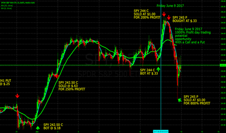 SPY: 1000% profit today Day Trading S&P 500 using SPY weekly options