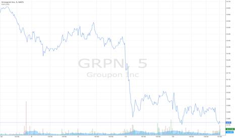 GRPN: Groupon Inc. downwards rally - Adjusted EBITDA forecast concerns